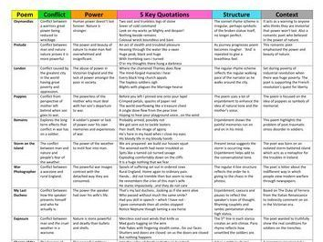 A Christmas Carol Gcse Differentiated Revision Sheets On Themes And Context In 2020 Essay Writing Skills Gcse English Literature Macbeth Themes