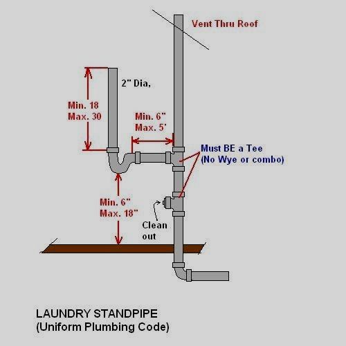 Washing Machine Standpipe Dimensions Google Search Plumbing Diy Plumbing Old Washing Machine