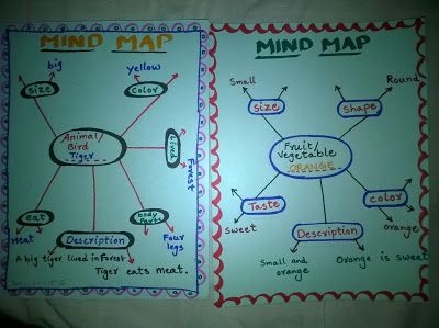 Classroom Teaching Activities: Concept and Mind maps