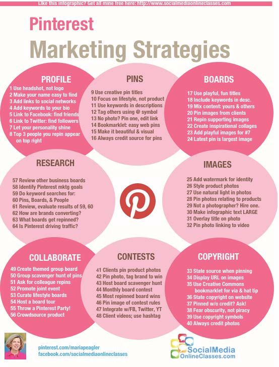 Pinterest Marketing Strategies (I feel like I'm a pretty good pinterest user, but a lot of this is news to me.)