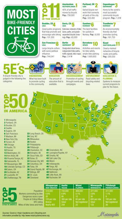 Most Bike Friendly Cities