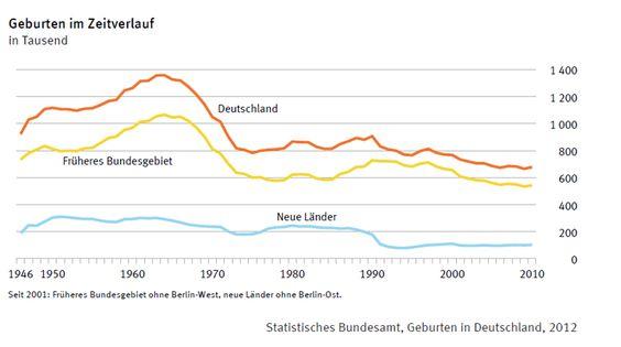 Geburtenrate Deutschland