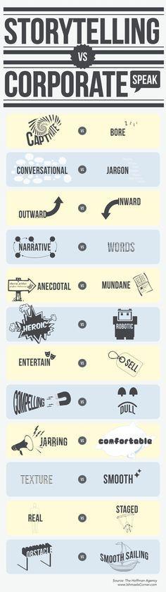 Le Corporate Speaking ou langage d'entreprise n'est pas adapté à l'Inbound marketing. Pour devenir son propre média, une entreprise doit adopter le storytell
