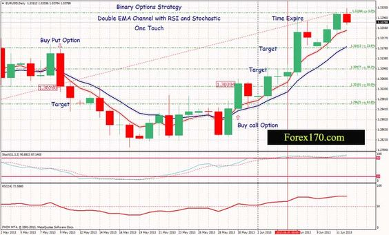 Binary options daily mail