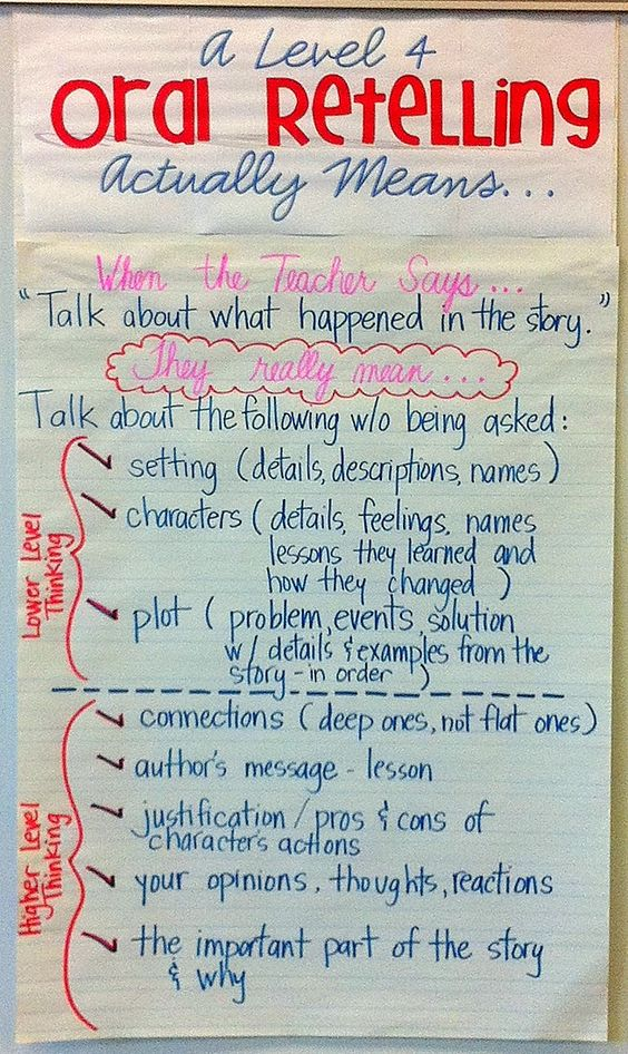 Oral Retelling Anchor Chart