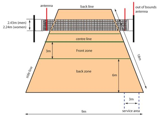 Neat Diagram Of Volleyball Court  fulcrumtvcouk