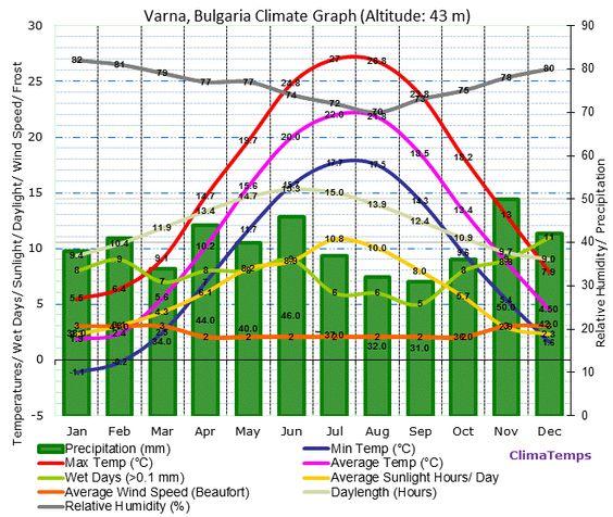 Varna Climate Graph
