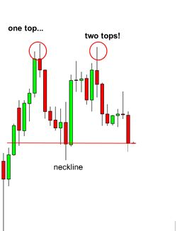 Forex chart patterns double top