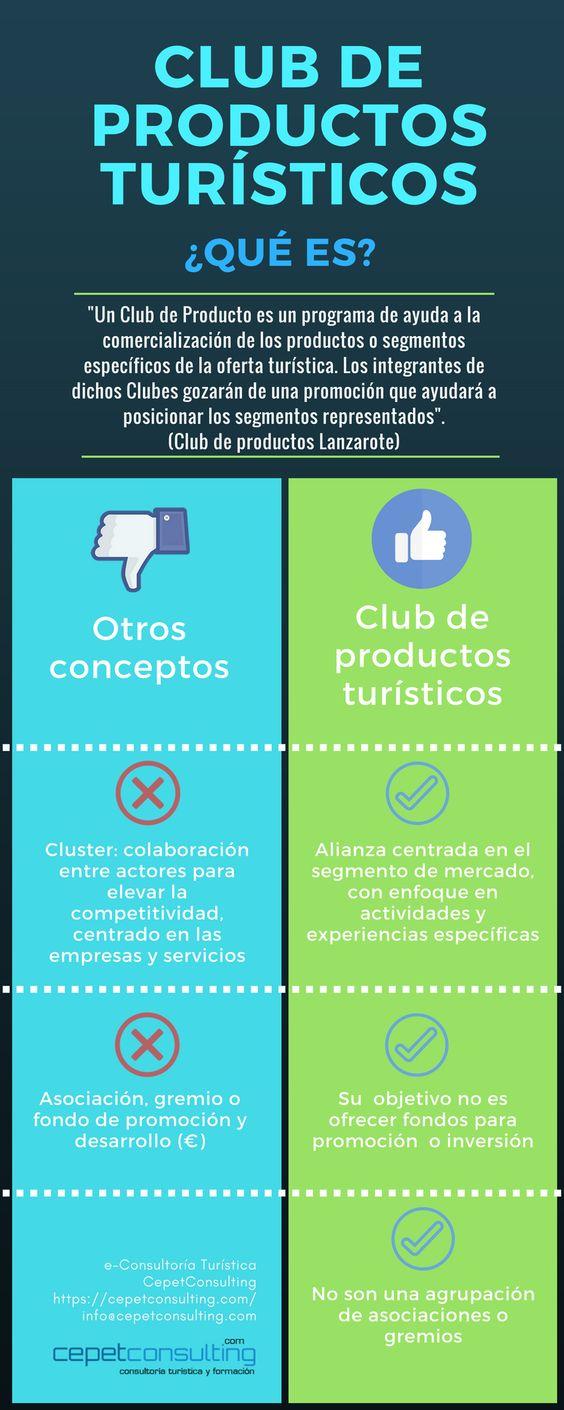 Infografía: ¿Qué es un Club de Productos Turísticos?