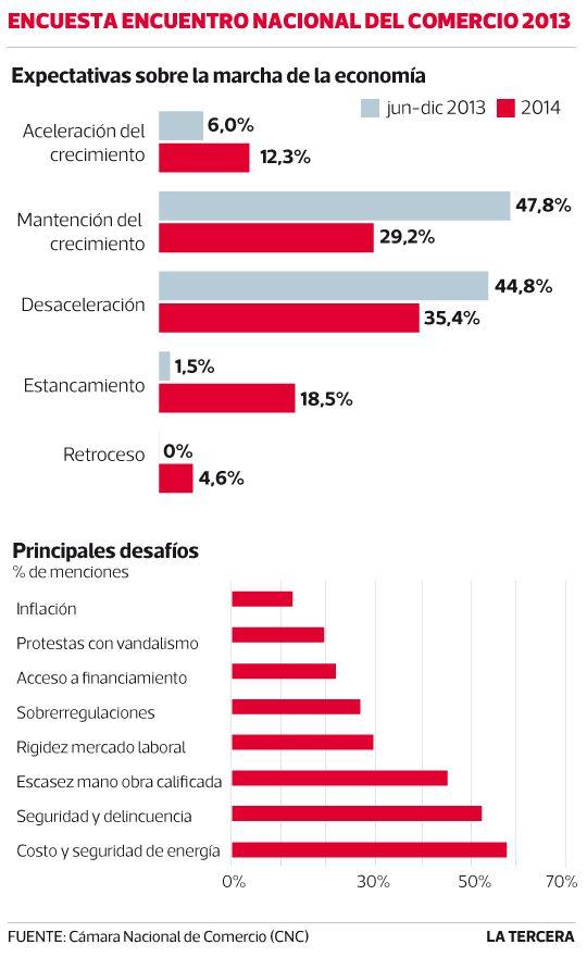 Empresas ven en la energía el mayor desafío que tiene el país. #Chile