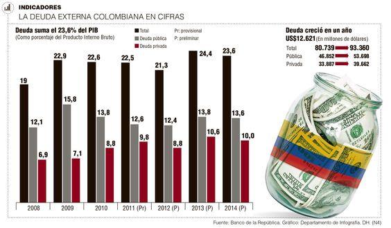 A US$53.698 millones sube la deuda externa pública Lo que debe Colombia al mundo, a enero, alcanzó la cifra sin precedentes de 93.360 millones de dólares, de los cuales 57,51% corresponden al Estado.