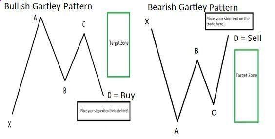 The Gartley Pattern Www Dailyfx Com Useful Trading Article