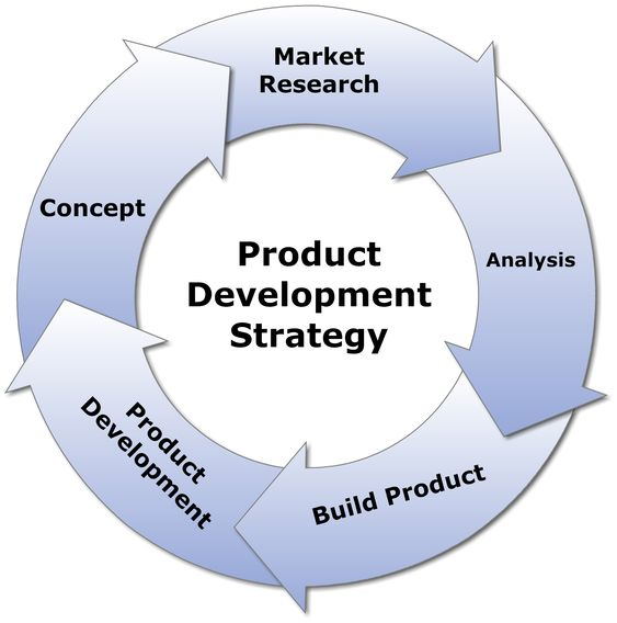 New Product Development Strategy How a simple strategy Product - product strategy