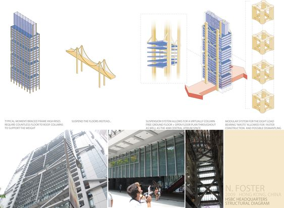 Norman foster hsbc structure system google search for Norman foster strutture