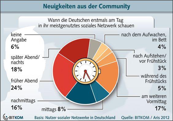 Latte – Der Bitkom stellt fest wie das Social Media Dings funktionieren tut | karrierebibel.de