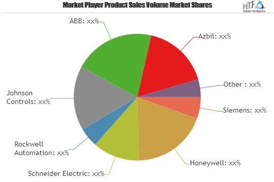 Building Energy Management Solutions Market Demand Forecast To 2025 Siemens Honeywell Schneider Marketing Data Energy Management Marketing Trends