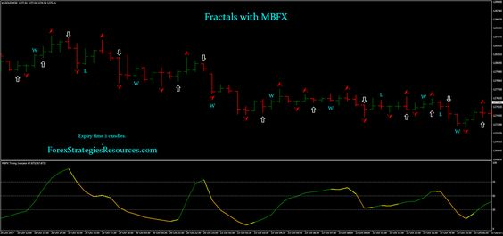 Srdc forex method