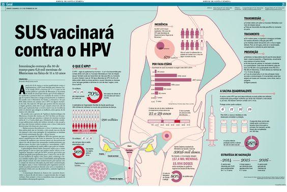 Sus vacinará contra o HPV. Edição: Cleisi Soares / Texto: Fernanda Ribas / Design: Valquíria Ortiz