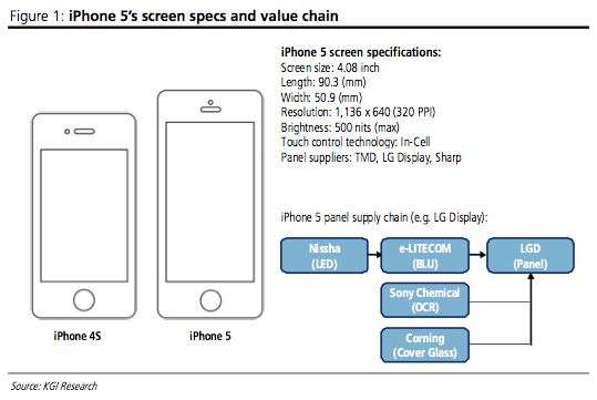 New Details Surrounding Apple S Next Iphone Emerge Iphone 5 Iphone 5s Screen Iphone