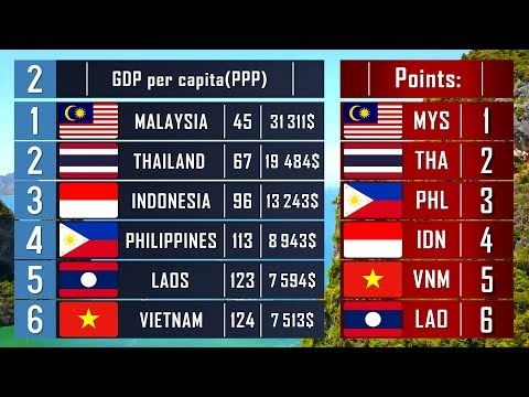 Comparison Of Asian Countries Malaysia Vs Indonesia Vs Thailand Vs Philippines Who Live Better Youtube Philippines Thailand World Happiness Index