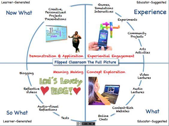 Quattro presentazioni sull'insegnamento capovolto: introduzione, tecnologie e risorse | Didattica Orizzonte Scuola