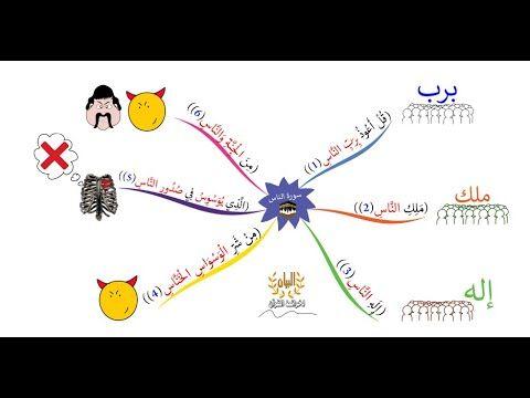 حفظ وتثبيت سورة الناس بطريقة الخرائط الذهنية بصوت القارئ محمد صديق المنشاوي مع ترديد الأطفال Youtube Map Map Screenshot Pincode