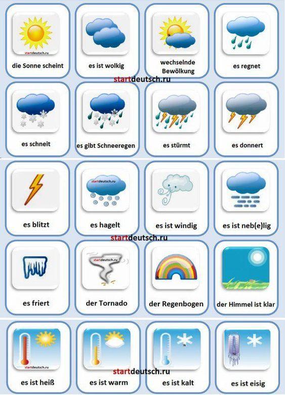 Das Wetter Scuola Tedesco Pinterest Karten Symbole