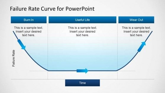 Failure Rate Curve Template For Powerpoint Powerpoint Templates Powerpoint Bell Curve