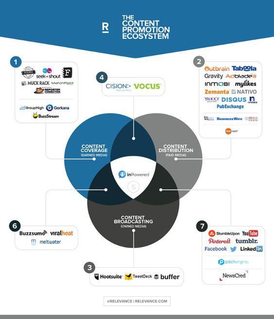 Die Content Marketing Strategien vieler Unternehmen sind voll mit Überlegungen…