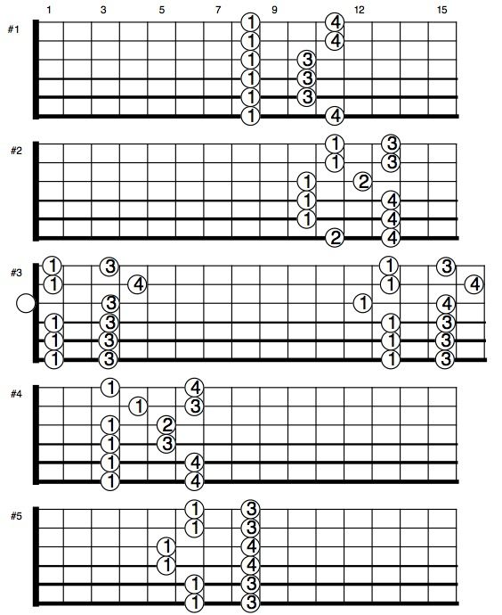 Guitar guitar chords eb : Guitar parts, News and Guitar on Pinterest