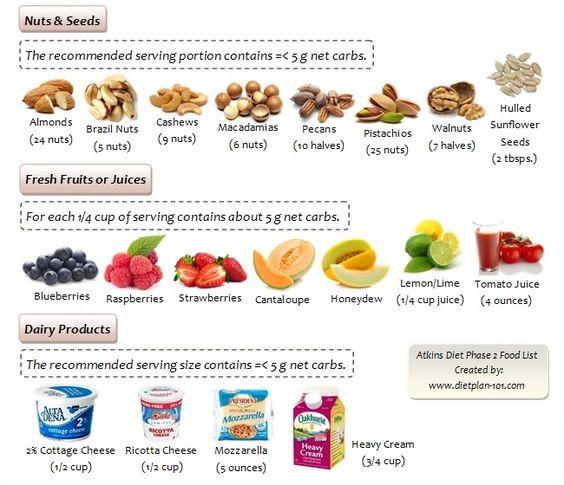 Atkins diet phase 2 food list diet plan 101 atkins for Plan snack cuisine