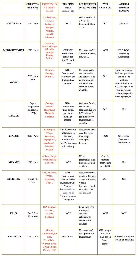 SFR Allianz, Carrefour, So nco, Caradisiac, Warner Bros., Groupe SEB, Canal+, BIC , PSA Peugeot Citroën, Société Générale Sarenza, PMU, Photobox, Fnac.. La Redoute, Allianz, Engie, Weekendesk, Leclerc.. Boulanger, Etam, Selectour, HappyChic, Auchan.fr, Younitvd Credit AXA, La Poste, La Banque Postale, Société Générale Renault, Orange, Danone Orange, Pernod Ricard, La Mutuelle Générale blablacar groupe michelin bosch 3W régies