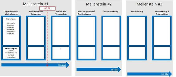 Roadmap Vorlage PowerPoint zum Download