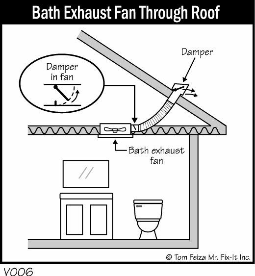 What Is The Function Of Bathroom Ceiling Fans Quora In 2020