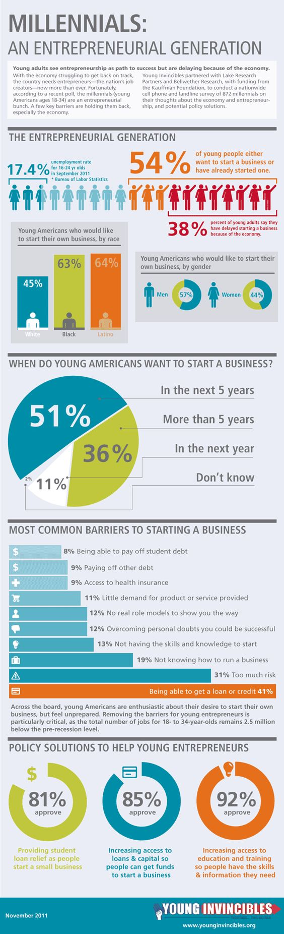 54% of young people want to start a business or have already started one