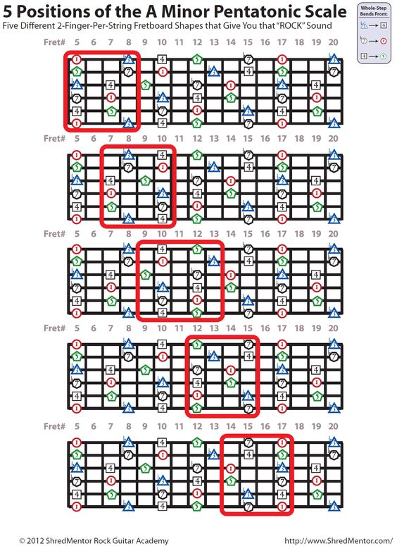 5 Positions of the A MINOR PENTATONIC SCALE (with scale degrees) By shredmentor.com