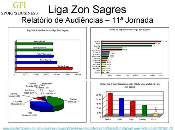 O Sporting - Benfica, foi o jogo mais visto da jornada, mas apenas o 4º mais visto até hoje, o Benfica continua a liderar o ranking das assistências