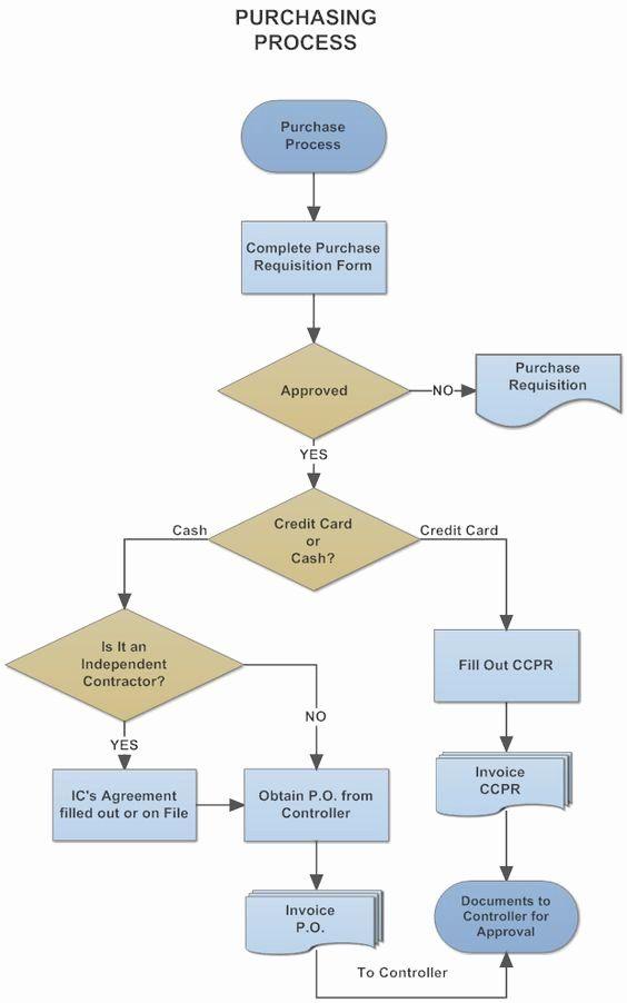 Procurement Process Flow Chart Elegant Example Image Purchasing Procurement Process Flow Chart Flowchart Pinterest In 2020 Process Flow Chart Flow Chart Process Flow