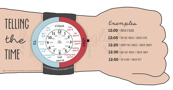 Telling the time www.theenglishstudent.com