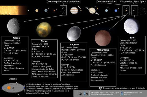 Localisation des planètes naines dans le système solaire