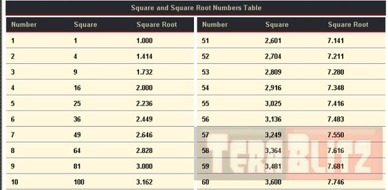 Squares and Square Root Numbers Table Mathematics Cheat Sheet   - square root chart template