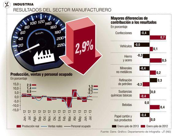 Resultados del Sector Manufacturero #Negocios