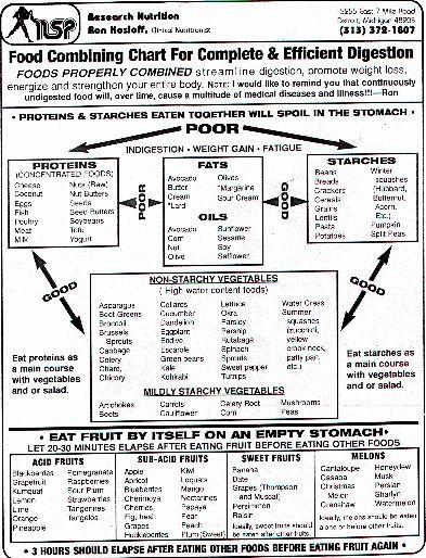 Food Combination Charts  Nsp Food Combining Chart  Iron Guru