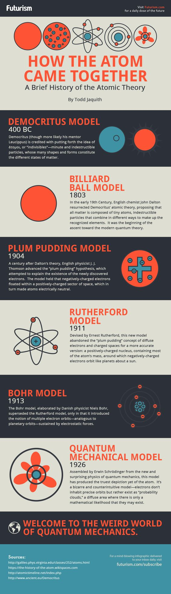 Our understanding of the atom has changed a lot over the last 2,500 years. Here's how. http://futurism.com/images/a-brief-history-of-atomic-theory-infographic/?utm_campaign=coschedule&utm_source=pinterest&utm_medium=Futurism&utm_content=A%20Brief%20History%20Of%20Atomic%20Theory%20%5BInfographic%5D