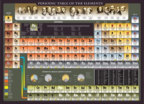 Periodic table, click to see full size