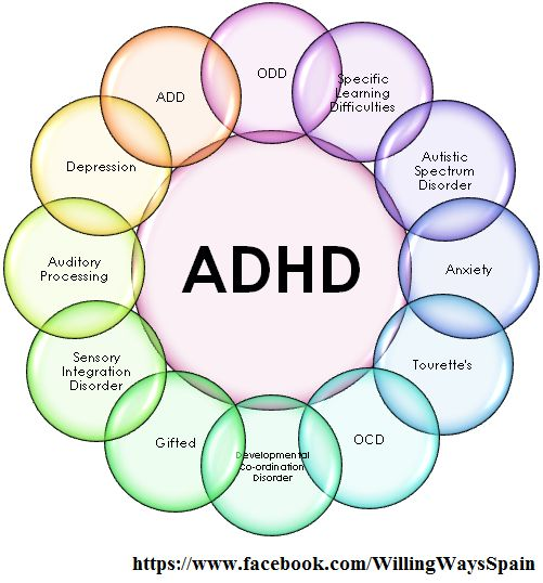 Just a few of the many disorders associated with ADHD. Many have similar symptoms and impairments. Getting the correct diagnosis is further confused by the high morbidity rates associated with ADHD. (View only)                                                                                                                                                      More: