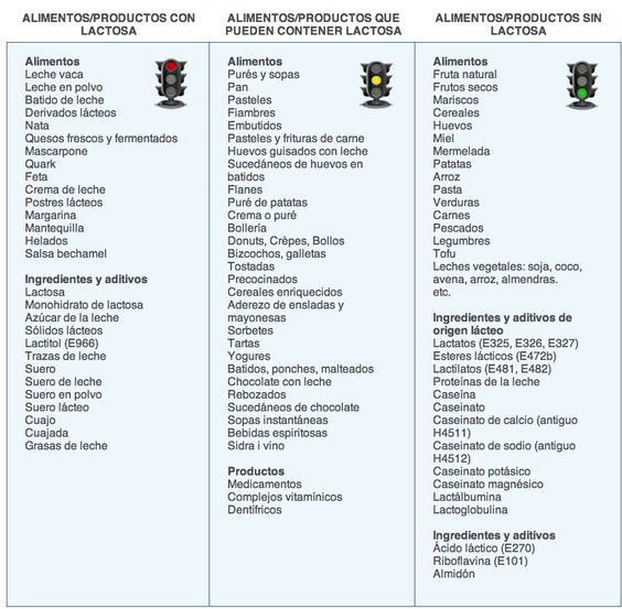 Lista de productos que tienen, pueden tener o no tienen #lactosa: