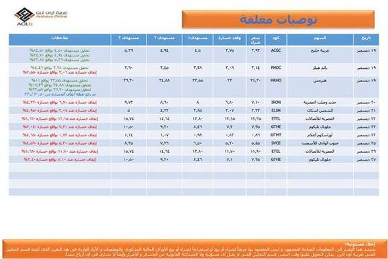 - صفحتنا على الفيس بوك Arabeya Online brokerage - عربية اون لايــن للوساطة فى الاوراق المالية - صفحتنا على الفيس بوك http://bit.ly/2dD4hVh - المصدر http://bit.ly/2hTuMrg