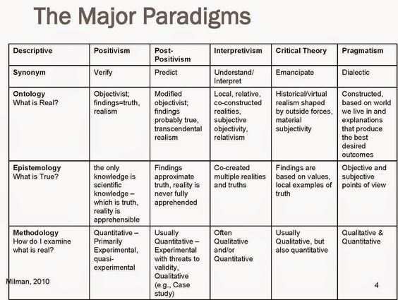 The Major Paradigms Source Millman 2010 Philosophy Theories