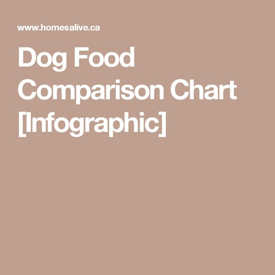 Dog Food Comparison Chart [Infographic]